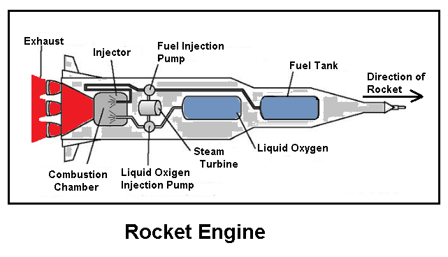 types of Jet engines- Rocket engine