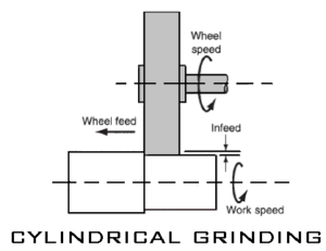 Cylindrical Grinding machine operation