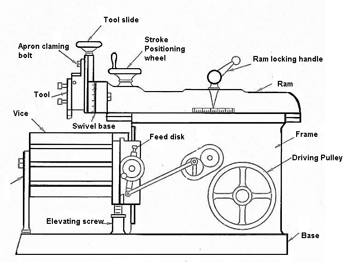 Shaper Machine and types of shaper machines