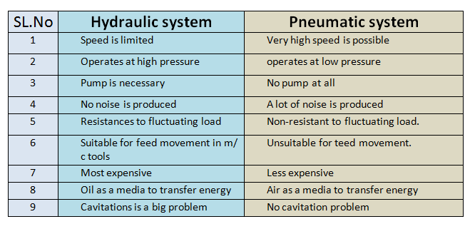 differences between hydraulic & pneumatic systems