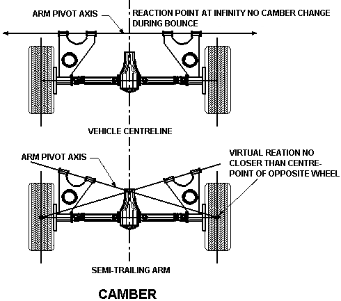 Camber of Car Steering