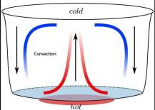 convection heat transfer mode