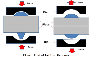 rivets - its types - engineering