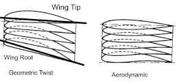 Aircraft Wing Twist & its types