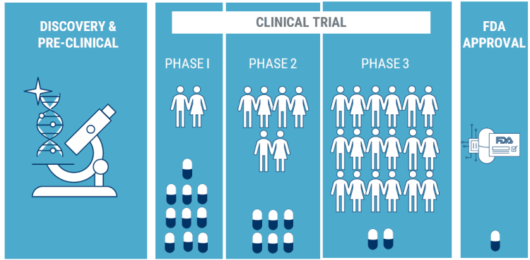 What is clinical trial and what are the phases of clinical trial?