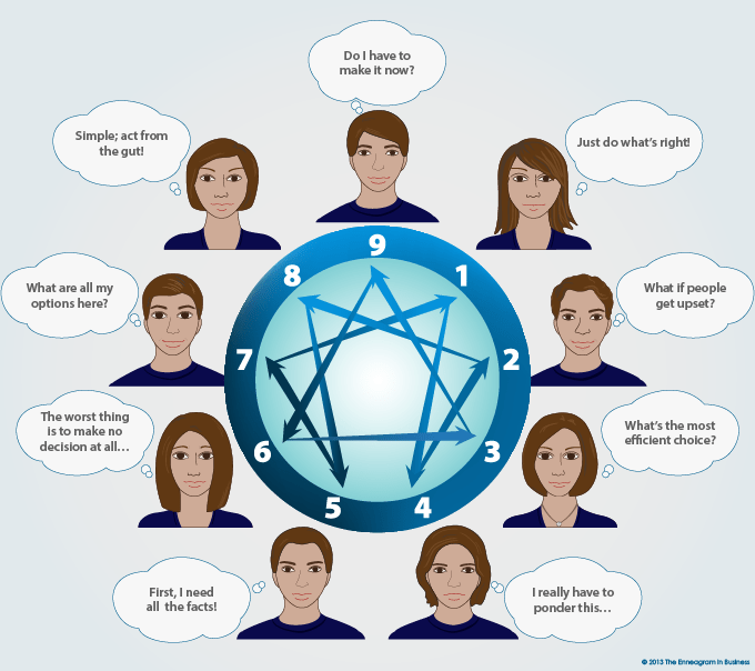 Decision Making The Enneagram In Business