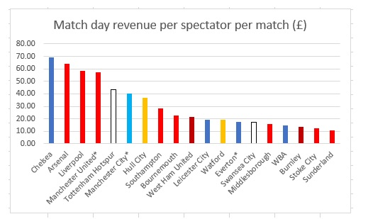 match day revenue per spectator