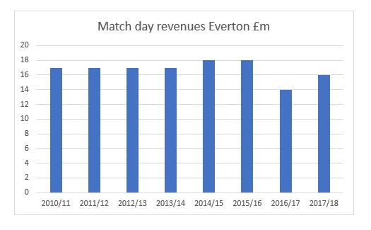 match day revenues everton