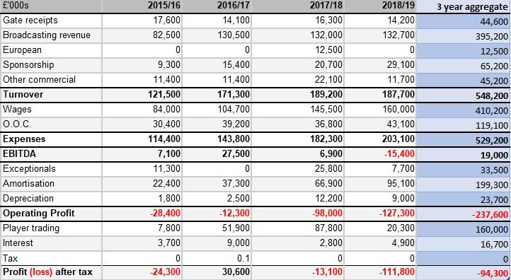 3 year aggregate financials