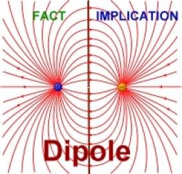 Fact Ambiguity Dipole