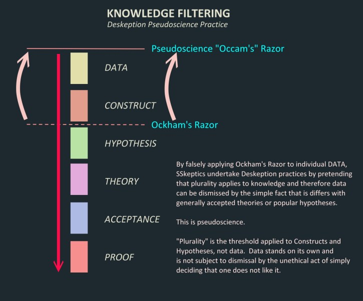 Knowledge Filtering