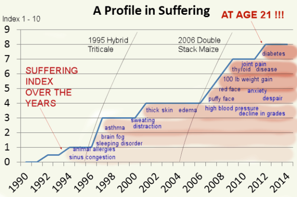 A profile in suffering