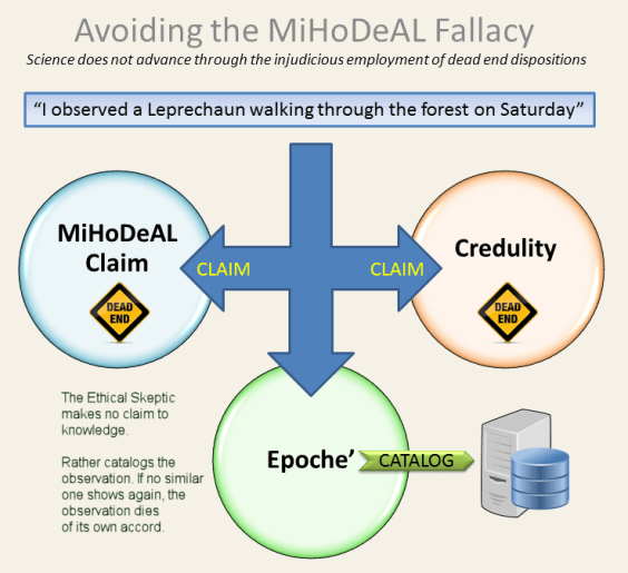 The MiHoDeAL Claim