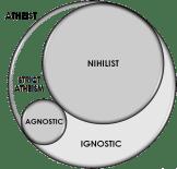 Ignositicism