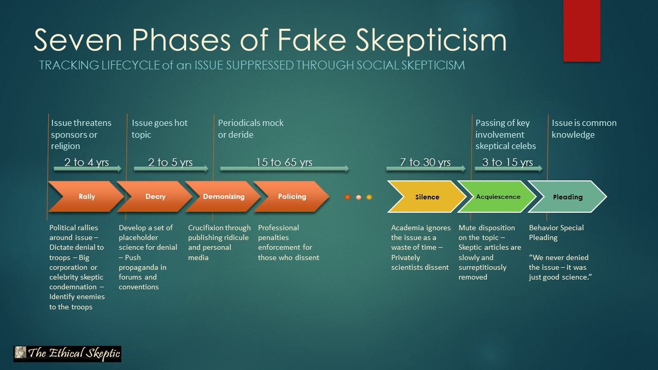 The Ethical Skeptic Glossary Q - Z | The Ethical Skeptic