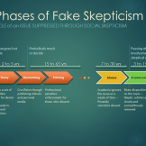 The Seven Phases of Social Skepticism