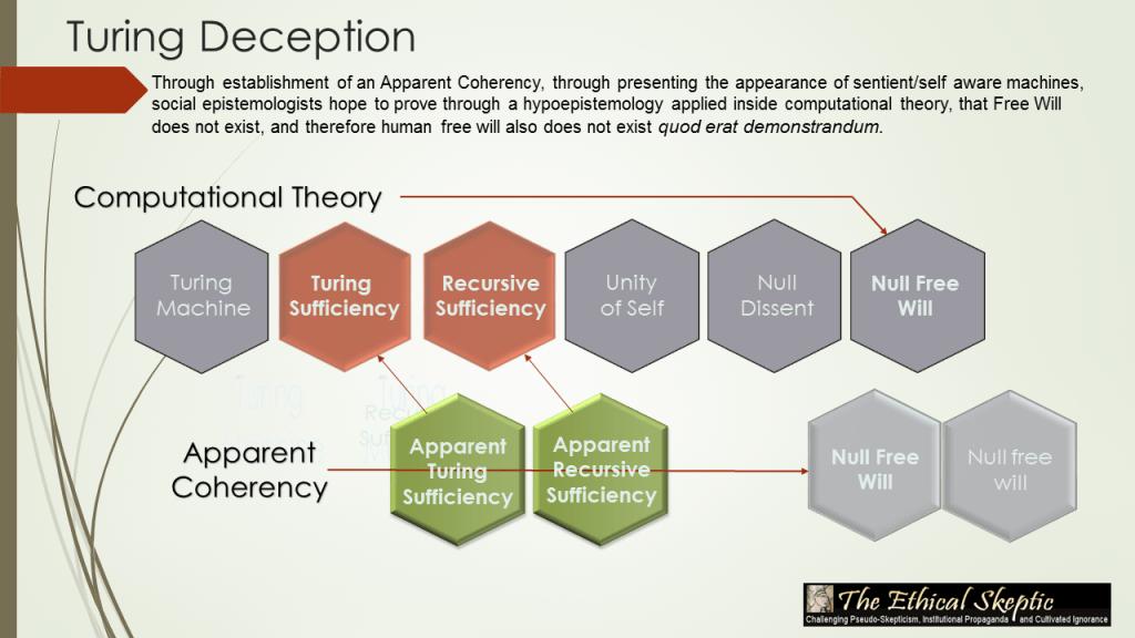 Turing Deception