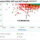 stanford acceptance of SAT and GPA - Copy - Copy
