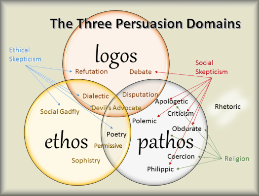 Three persuasion type domains - Copy (2) - Copy