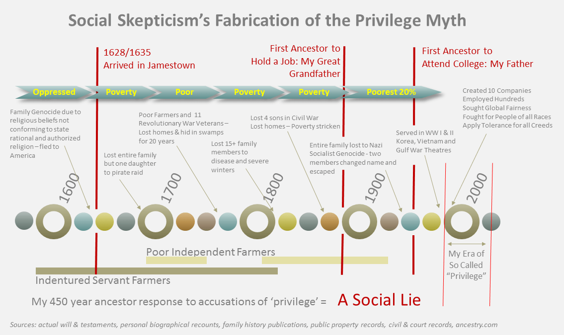The myth of privilege spun by social epistemologists - Copy - Copy