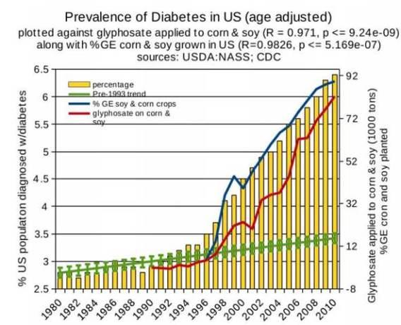 diabetes and glyphosate