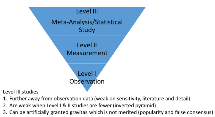 Weakness of Meta analysis