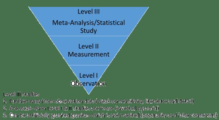 Weakness of Meta analysis