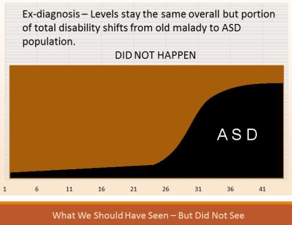 what did not happen ex diagnosis