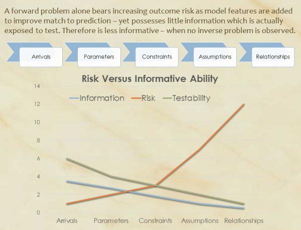 Verisimilitude and Risk