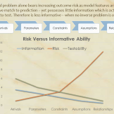 Verisimilitude and Risk