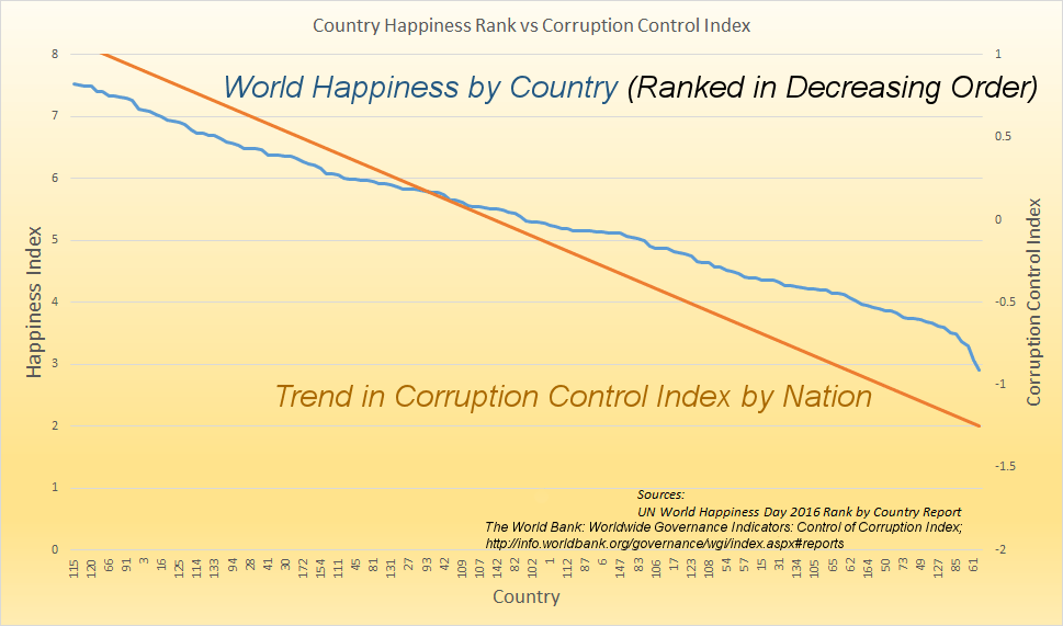 World Happiness and Corruption Control