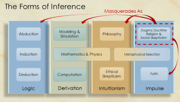 Heteroduction – When Classic Inference Proves Unsound | The Ethical