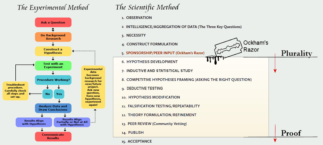 The Scientific Method compared to The Experimental Method 2?resize=1024%2C459&ssl=1 critical attributes which distinguish the scientific method the