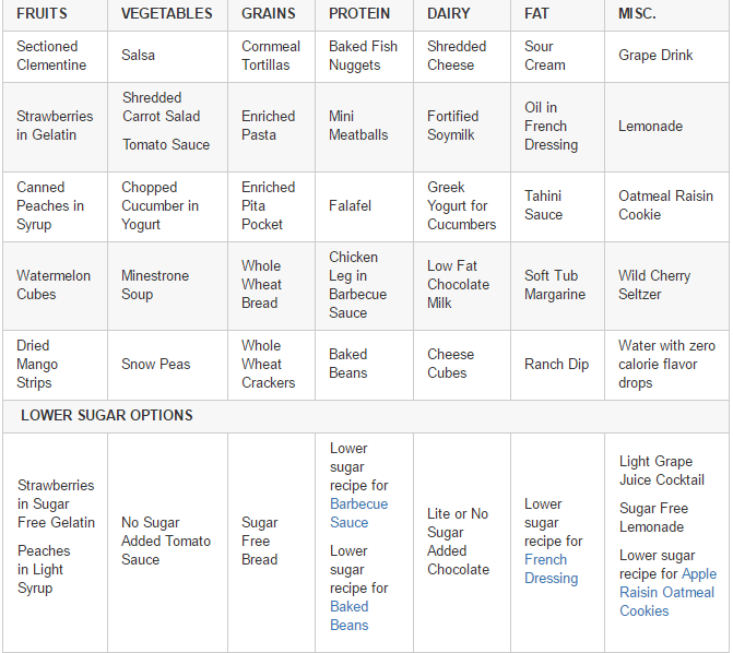 low sugar menus