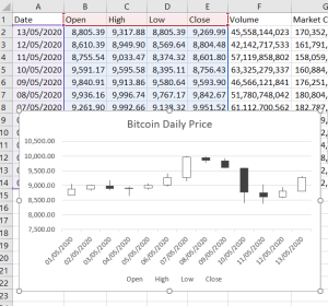 OHLC chart in excel