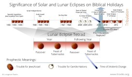Significance of Solar and Lunar Eclipses on Biblical Holidays - Printer Friendly