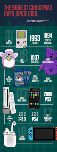 ideal Christmas gifts over the years