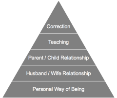 Parenting Pyramid by Arbinger Institute