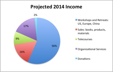 2014 Projected Income