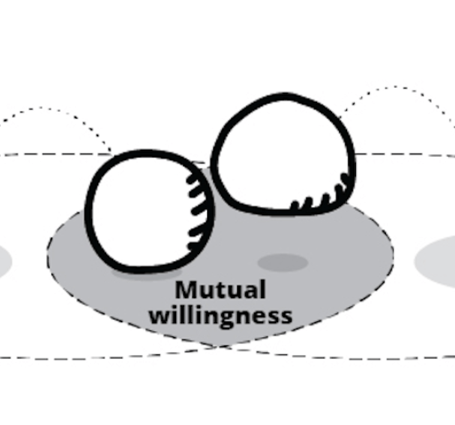 Needs Choreography and Mutual Influencing: Decoding the Flow of Interdependence