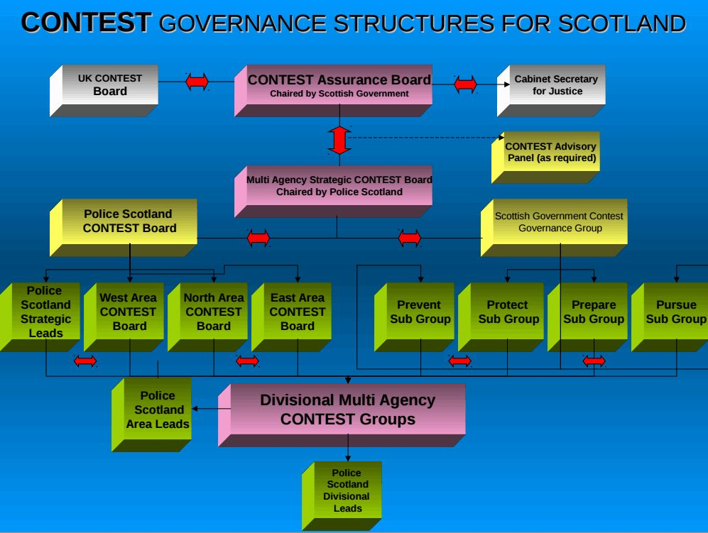 CONTEST governance structures
