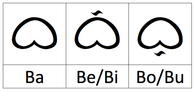 How to write Baybayin