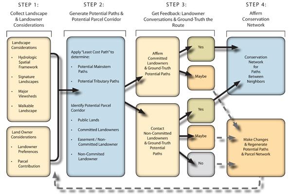 The Paths Between Neighbors methodology and process.  image: Jones & Jones