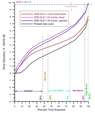 Habitats as determined by inundation thresholds for current conditions and those projected with a sea level rise image: KTU+A