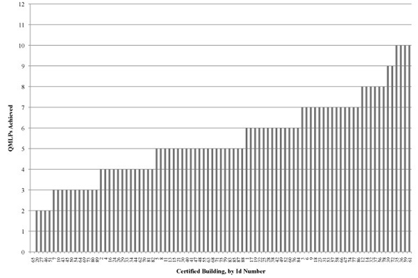Figure 4 1 QMLPs achieved by each building in the sample, ranked in ascending order image: Deborah Steinberg