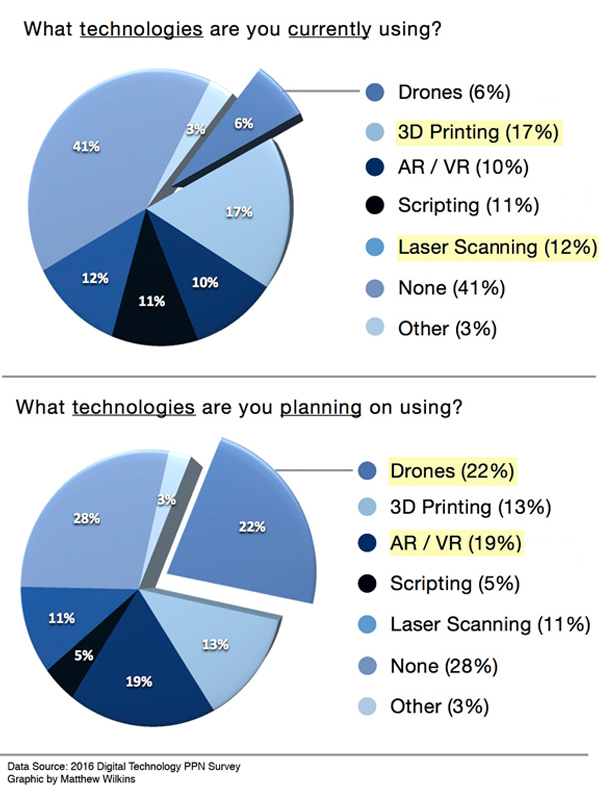 What technologies practitioners are using image: Matthew Wilkins