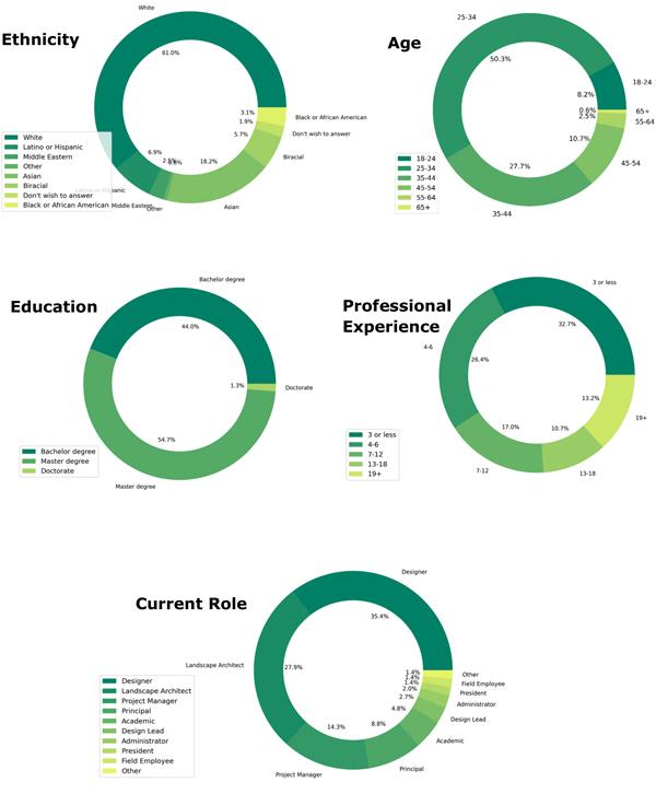 Demographics graphs