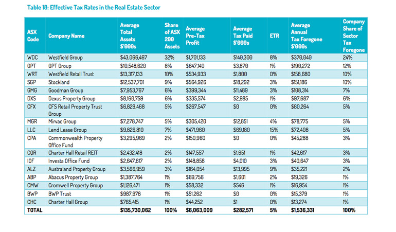 tax-rates-property