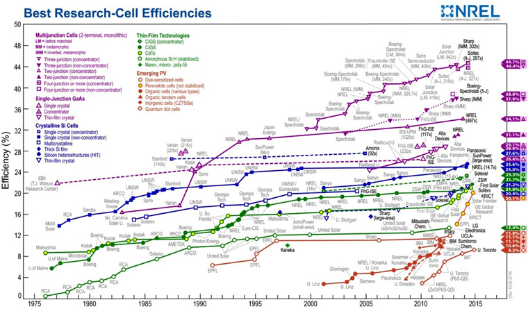 Efficiency is increasing across all solar panel technologies. Author provided