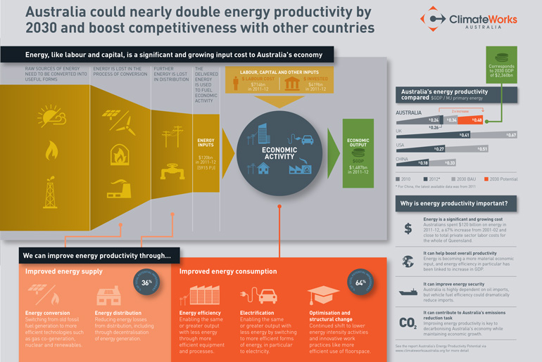 14417_cwaenergyproductivity_infographic_final_10032015